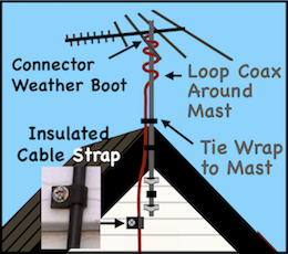 Tv Antenna Installation Ota Dtv