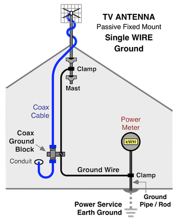 Astonishing Home Wiring An Antenna Wiring Diagram Wiring Digital Resources Antuskbiperorg