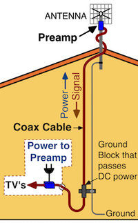 the power unit supplies direct current (dc) power to the amplifier through  the coax cable