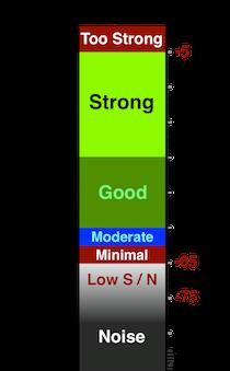 TV Minimum Signal (OTA DTv)